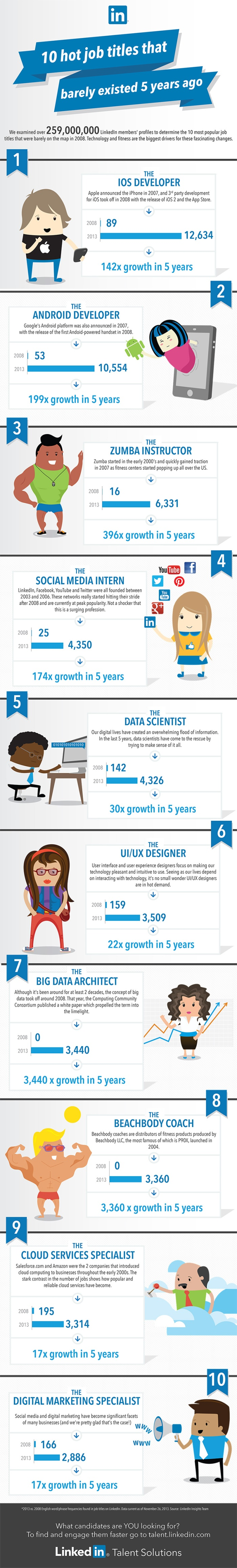 Top 10 Job Titles That Didn't Exist 5 Years Ago [INFOGRAPHIC]